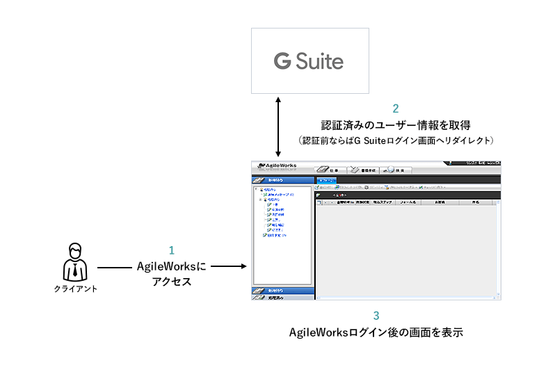 AgileWorksと「G Suite by Google Cloud」の連携の図