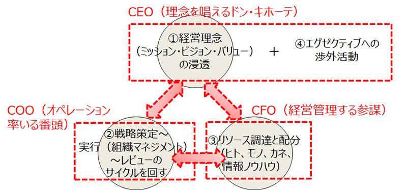 CEO・COO・CFOによる三権分立