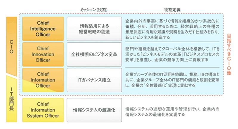 政府CIOポータル|内閣官房 情報通信技術(IT)総合戦略室