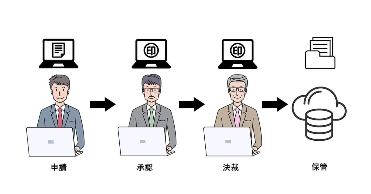 ワークフローシステム導入のメリット