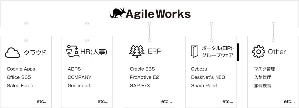 AgileWorksの連携実績