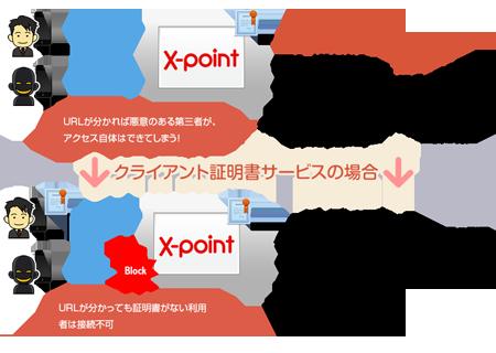 SSL利用サービスとの違いイメージ