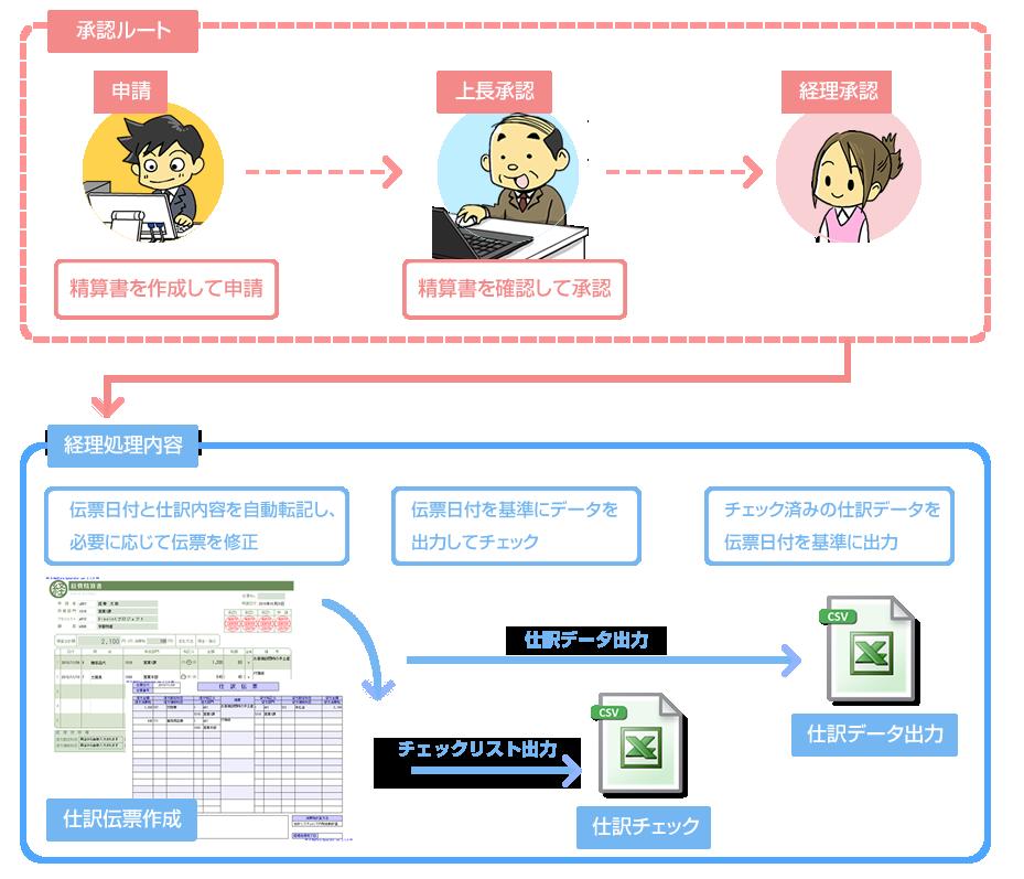 申請から仕訳データ出力までの流れイメージ
