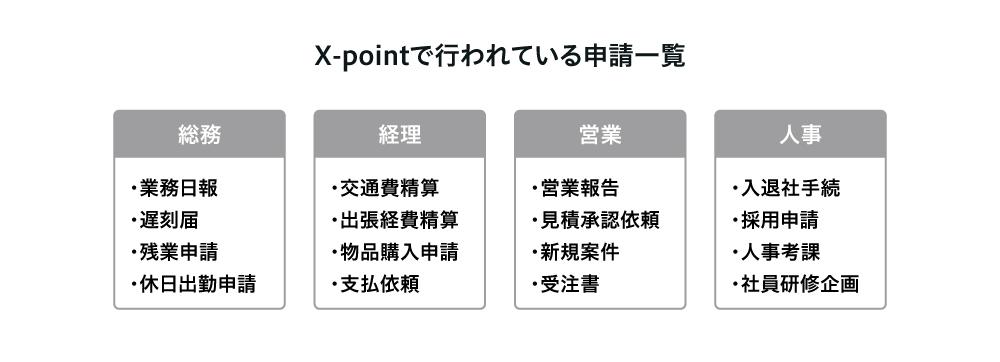 X-pointで行われている申請一覧