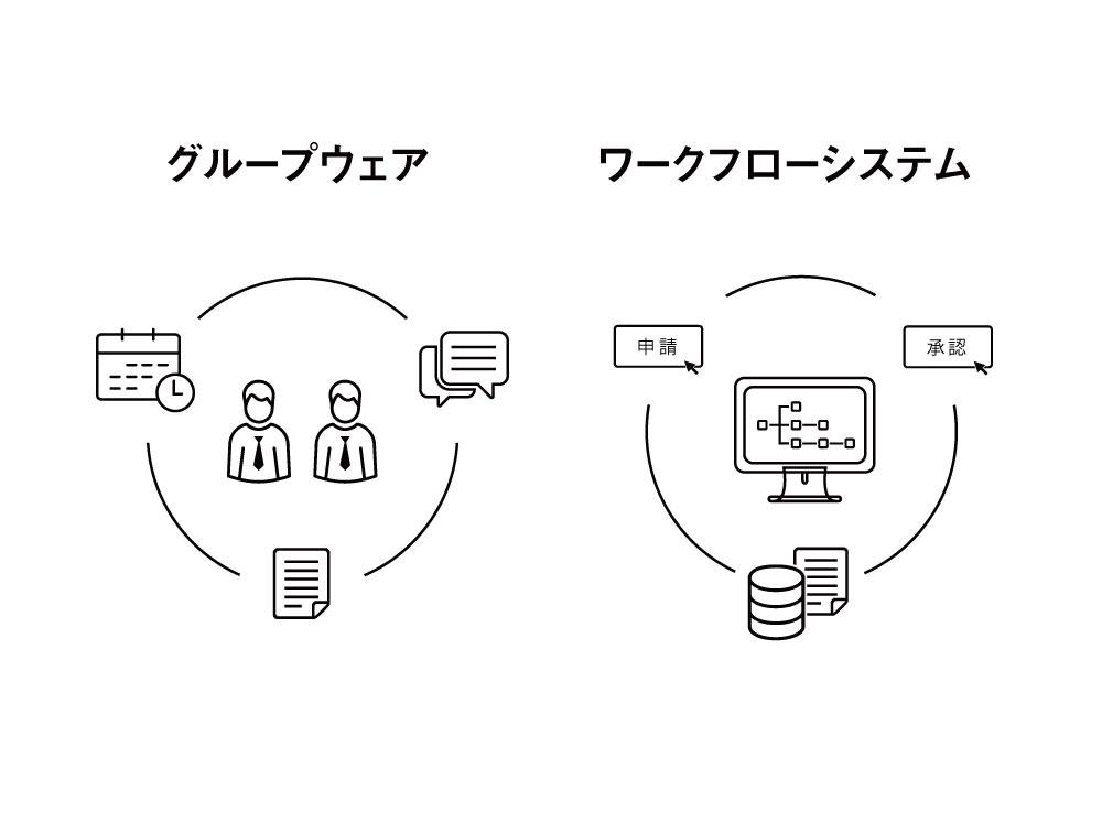 グループウェア ワークフローシステム